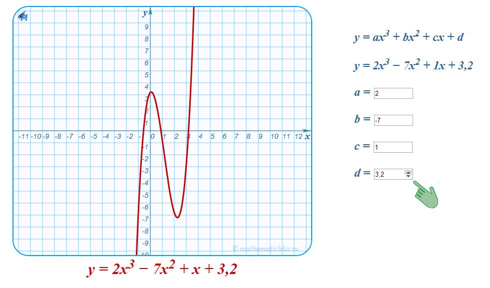 график кубической параболы